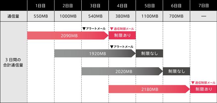 3GBプラン、5GBプラン、10GBプラン、15Gプラン、半年お試しプラン、でんわ定額プラン、DTI SIM ノーカウントの場合