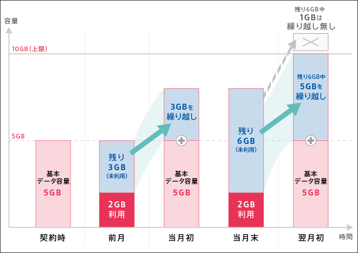 データ容量繰り越し例(5GBプランの場合)